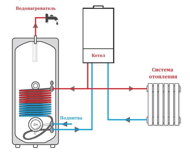 Как сделать отопление с помощью бойлера