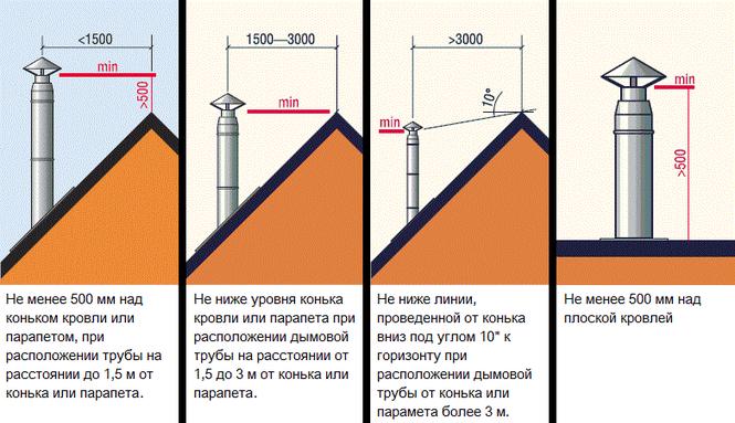 высота дымовой трубы должна быть выше